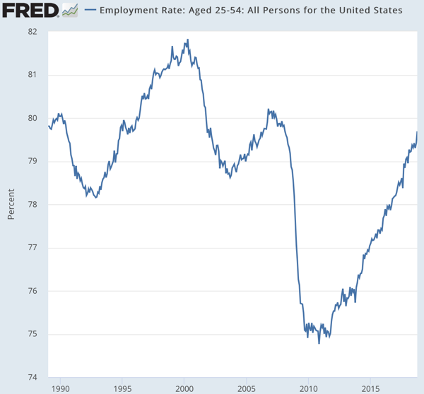 Employment Rate Aged 25 54 All Persons for the United States FRED St Louis Fed