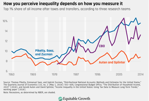 Progress toward consensus on measuring U S income inequality Equitable Growth