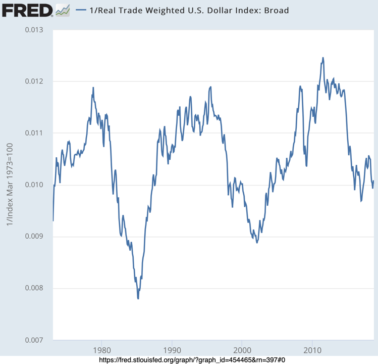 Real Trade Weighted U S Dollar Index Broad