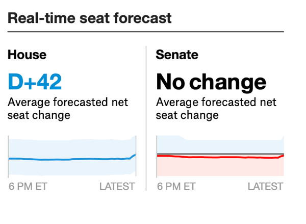 2018 Election Live Coverage And Results FiveThirtyEight