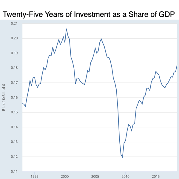 Gross Private Domestic Investment Nominal Potential Gross Domestic Product FRED St Louis Fed