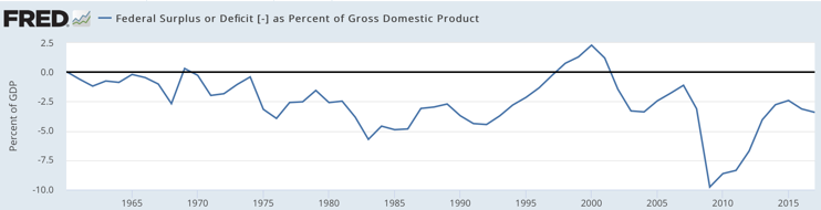 Federal Surplus or Deficit as Percent of Gross Domestic Product FRED St Louis Fed