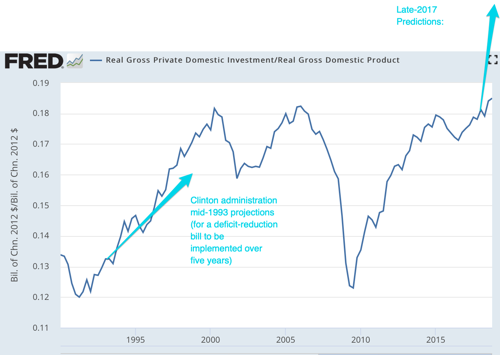 Real Gross Private Domestic Investment FRED St Louis Fed