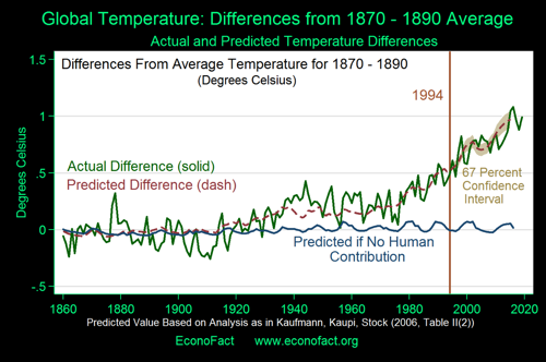 Global Temperature and Human Activity Econofact