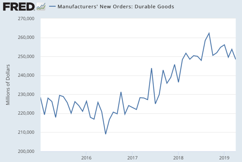 Manufacturers New Orders Durable Goods FRED St Louis Fed