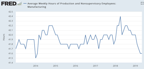 Average Weekly Hours of Production and Nonsupervisory Employees Manufacturing FRED St Louis Fed