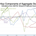 More than Two Decades of Macroeconomic History Through the Lens of Four Key Components of Aggregate Demand