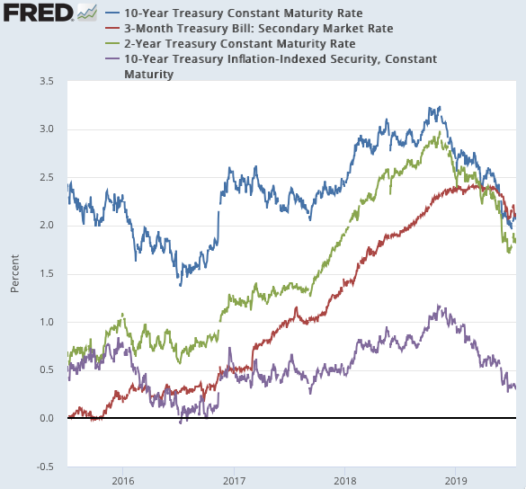 Cursor and FRED Graph FRED St Louis Fed