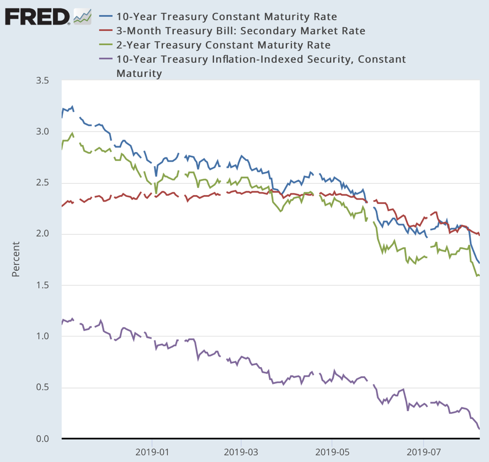 FRED Graph FRED St Louis Fed