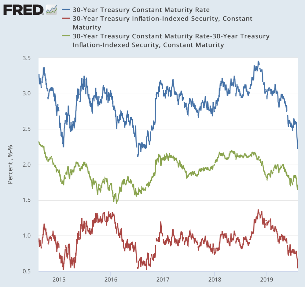 30 Year Treasury Constant Maturity Rate DGS30 FRED St Louis Fed