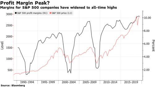 One Profit Puzzle Weighs on Stock Investors Staring at a Record Bloomberg