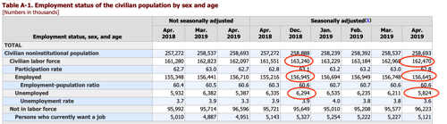 Table A 1 Employment status of the civilian population by sex and age