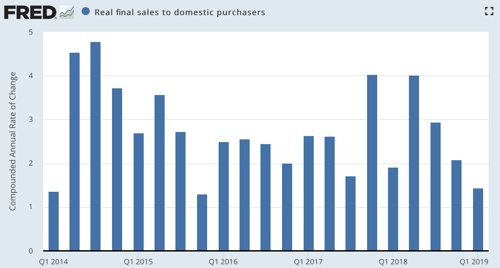 Real final sales to domestic purchasers FRED St Louis Fed