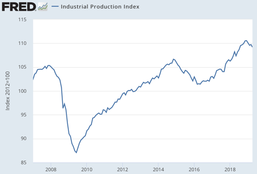 Industrial Production Index FRED St Louis Fed