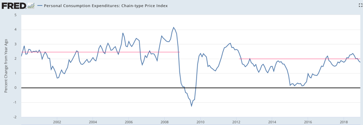Personal Consumption Expenditures Chain type Price Index FRED St Louis Fed