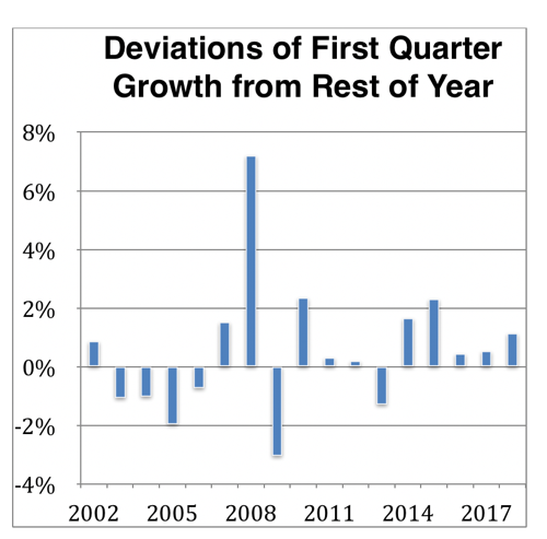 2019 03 08 First Quarter GDP Seasonals numbers