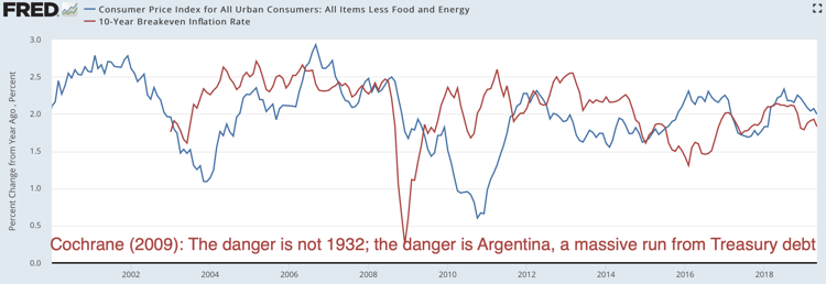 Consumer Price Index for All Urban Consumers All Items Less Food and Energy FRED St Louis Fed