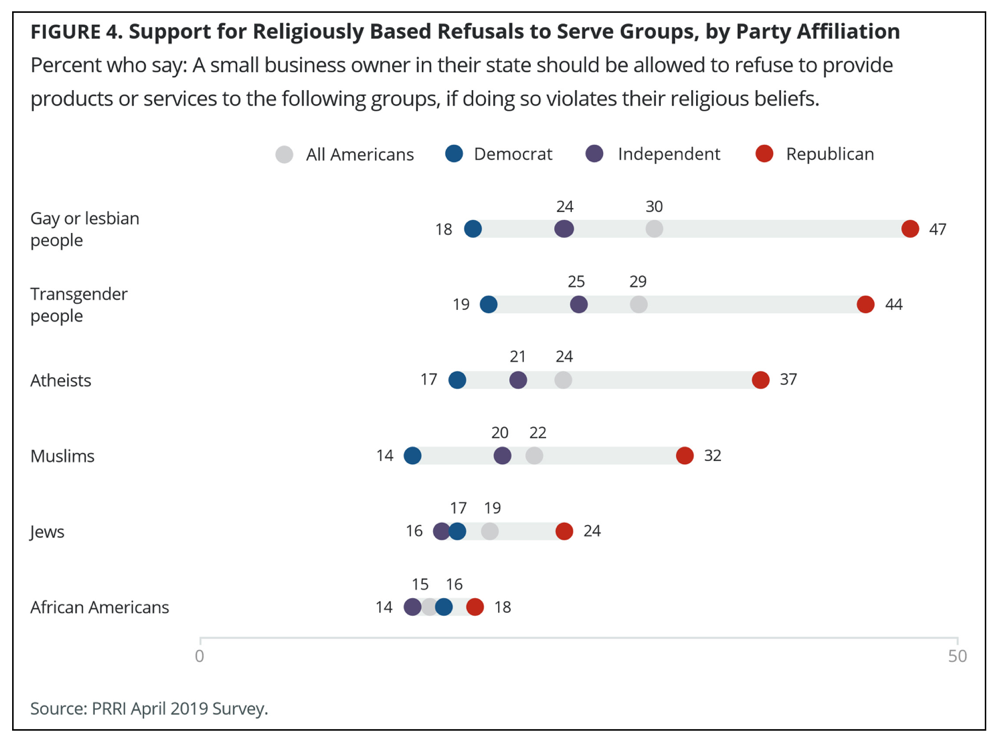 A Third of Republicans Think It s OK to Refuse Service to Muslims Mother Jones
