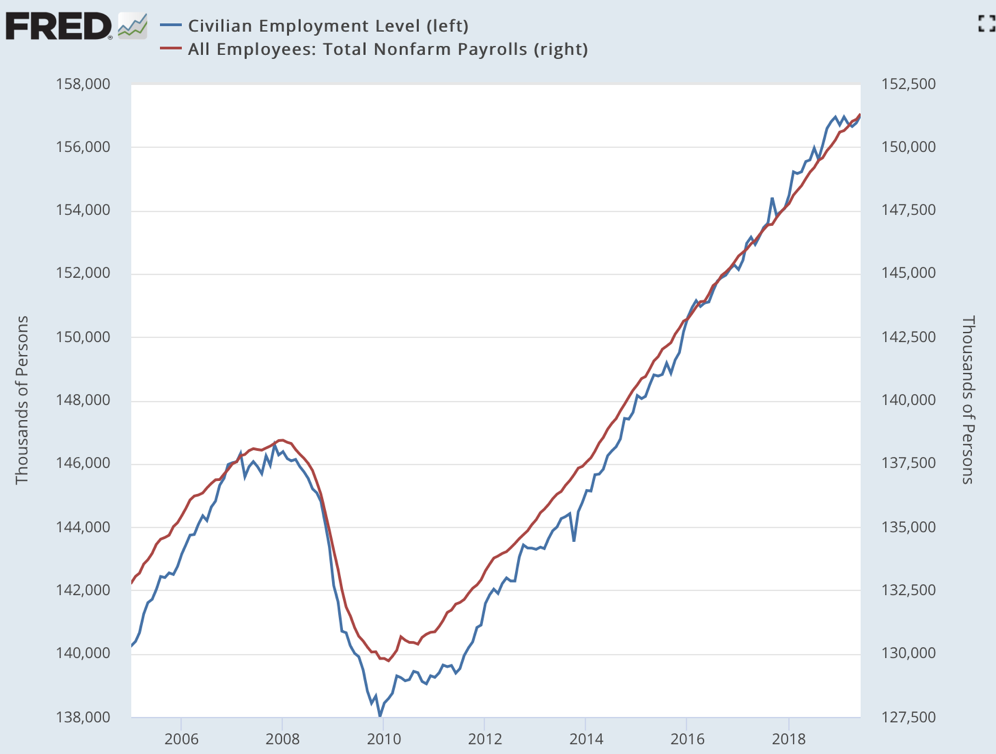 Civilian Employment Level FRED St Louis Fed