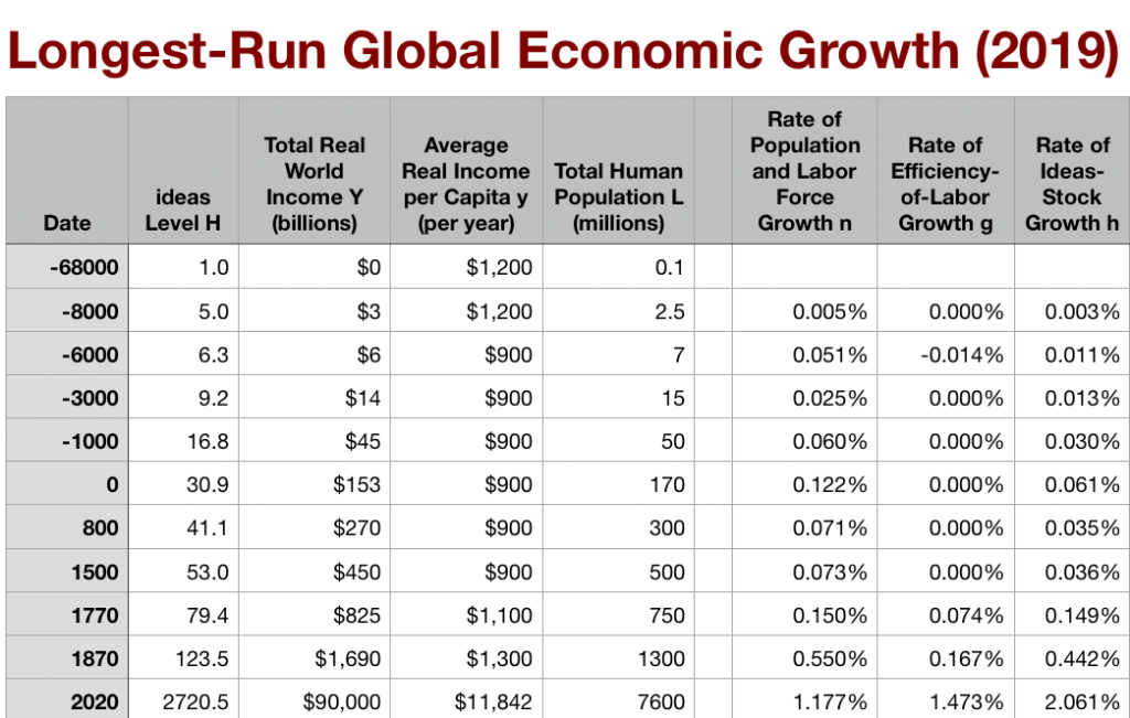 Longest-Run_Growth__2019_