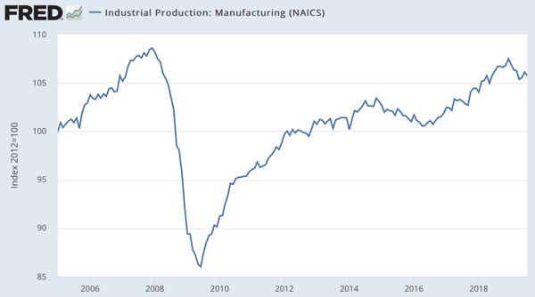 Industrial Production Manufacturing NAICS IPMAN FRED St Louis Fed