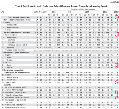 Https www bea gov system files 2019 04 gdp1q19 adv pdf