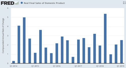 Real Final Sales of Domestic Product FRED St Louis Fed