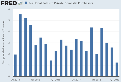 Real Final Sales to Private Domestic Purchasers FRED St Louis Fed