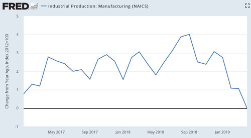 Industrial Production Manufacturing NAICS FRED St Louis Fed