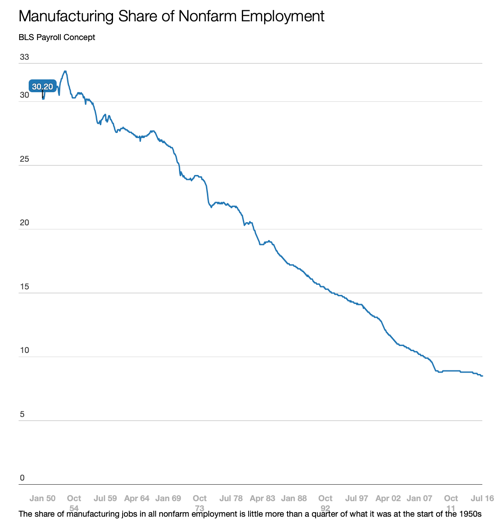 NAFTA and other trade deals have not gutted American manufacturing period Vox