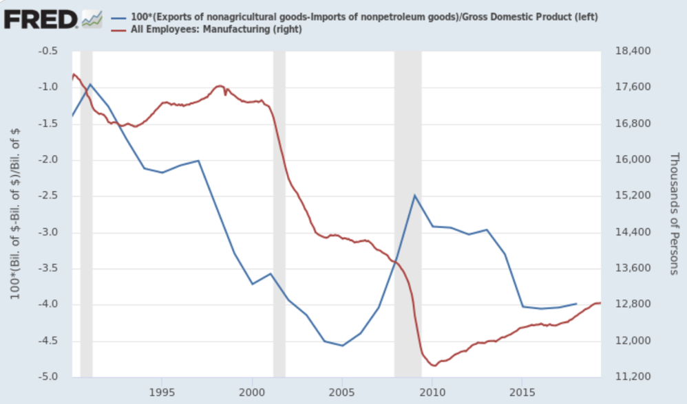 18 Paul Krugman on Twitter And while Yang asserts that automation destroyed lots of manufacturing in the midwest you don t have to be a protectionist to realize that the acceleration of job loss after 2000 was mainly about the surging