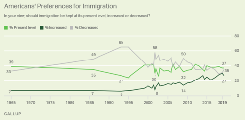 New High in U S Say Immigration Most Important Problem