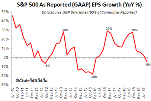 5 Charlie Bilello on Twitter With 90 of companies reported S amp P 500 GAAP earnings down 5 over the past year largest decline since Q4 2015 SPX https t co nJVaAST5gY Twitter