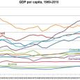Latin_American_Growth_1969-2010