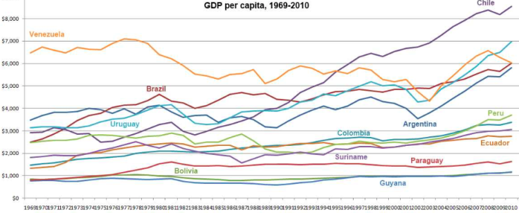 Latin_American_Growth_1969-2010