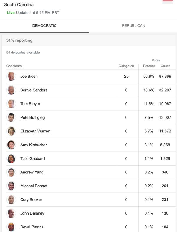 Biden-winning-sc