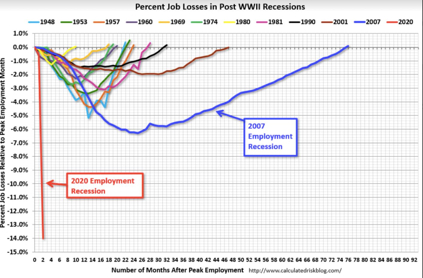 Unemployment Losses