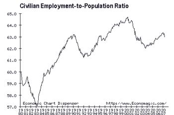 Employment to Population Ratio, 1980-2007