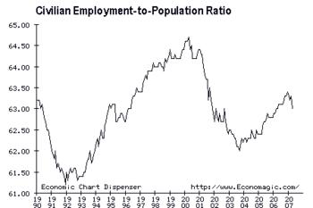 Employment to Population Ratio, 1990-2007