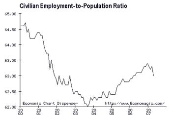 Employment to Population Ratio, 2000-2007