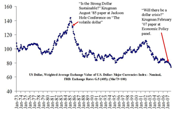 Nominal Value of the Dollar