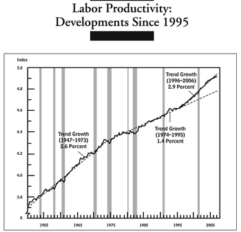 Labor Productivity Developments