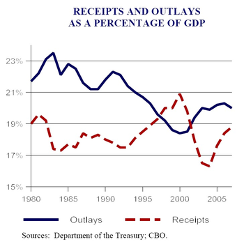 Forecast Receipts and Outlays