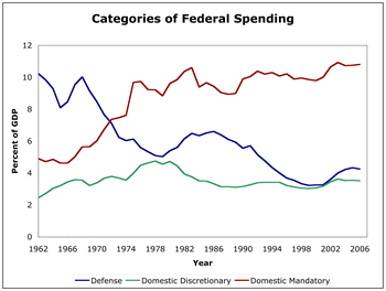 Federal Spending by Category