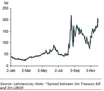 Treasurylibor_spread